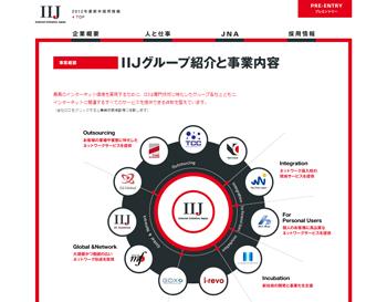 株式会社インターネットイニシアティブ - 2012年度新卒採用情報|企業概要|グループ紹介と事業内容