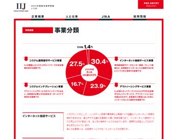 株式会社インターネットイニシアティブ - 2012年度新卒採用情報|事業概要|事業分類